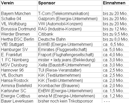 Sponsoren Bundesligavereine