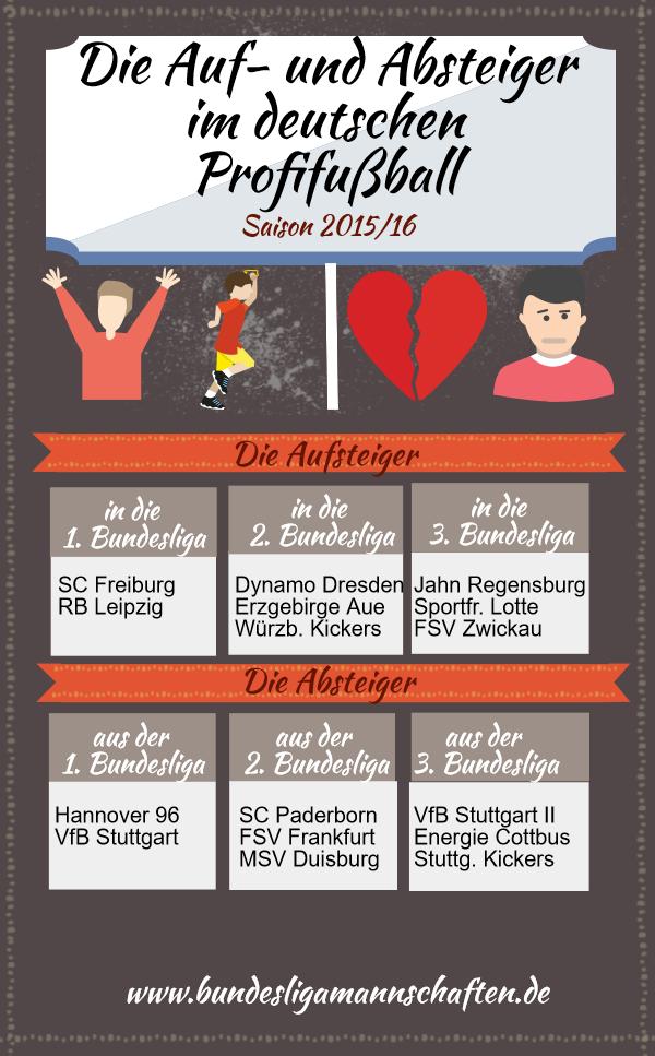 Bundesliga, 2. Liga und 3. Liga: Die Auf- und Absteiger der Saison 2015/16
