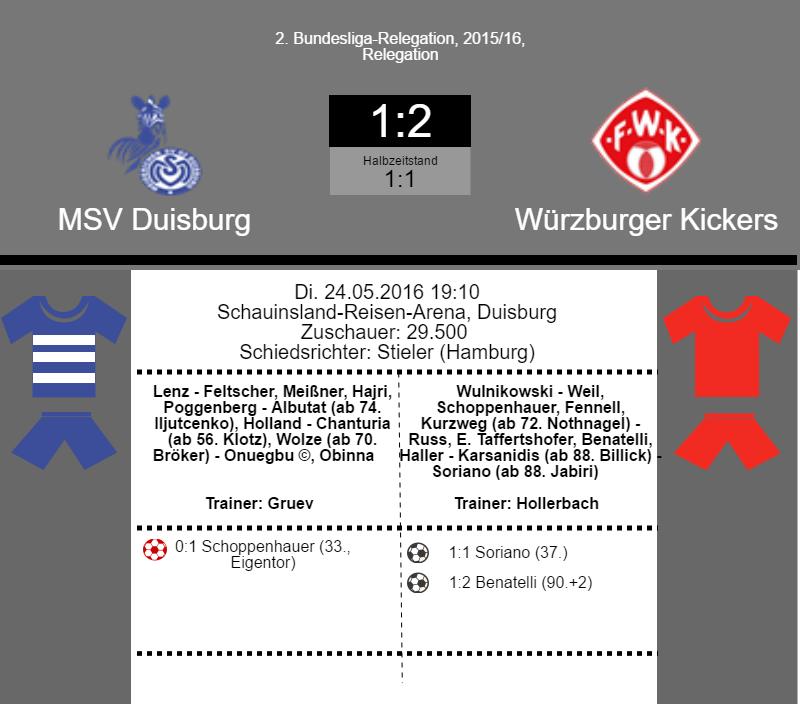 Würzburger Kickers gewinnen 2:1 in Duisburg und sichert sich den Aufstieg in die 2. Bundesliga.